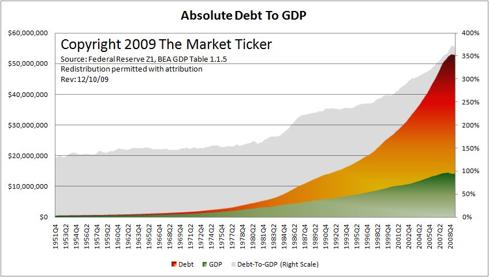 http://www.heraresearch.com/articles/bubble_03_absolute_debt_gdp.jpg