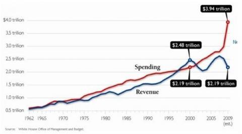 US Government Spending Versus Revenue