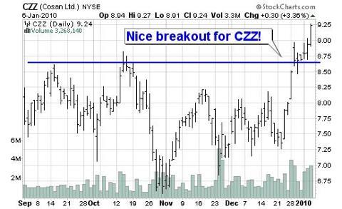 CZZ Chart