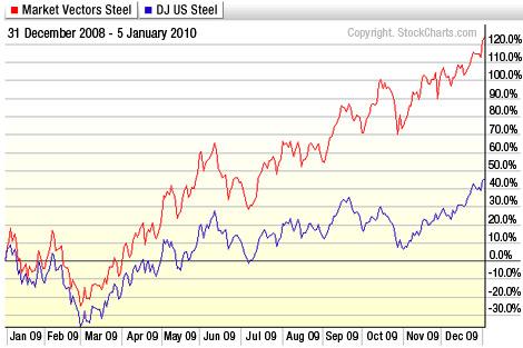Market Vectors steel vs. DJ US Steel: 12/31/08 - 1/5/10