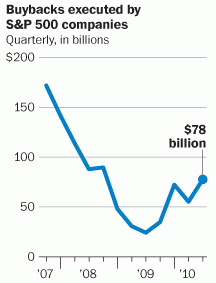 buybacks of SP500 companies Oct 2010