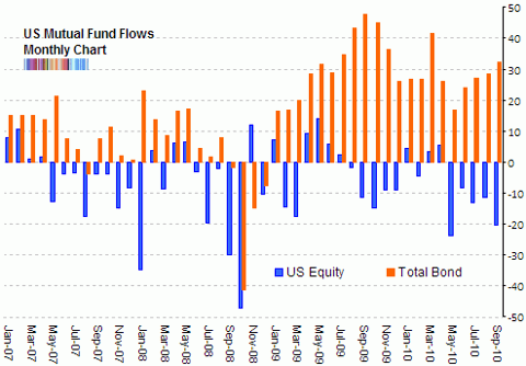 ici fund flows bond US equity Oct 2010