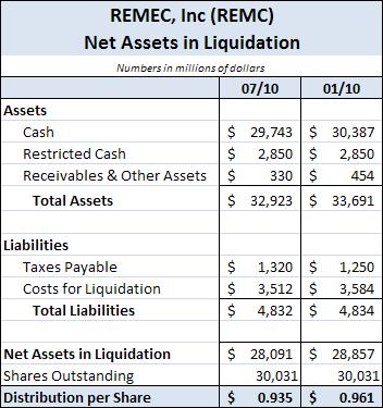 REMC - Net Assets in Liquidation