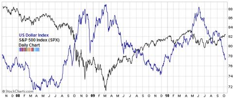 US dollar SPX comparison Oct 2010