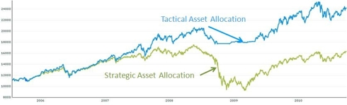 Comparison of returns between strategic and tactical asset allocation