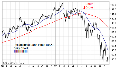 Banking index 2007 top