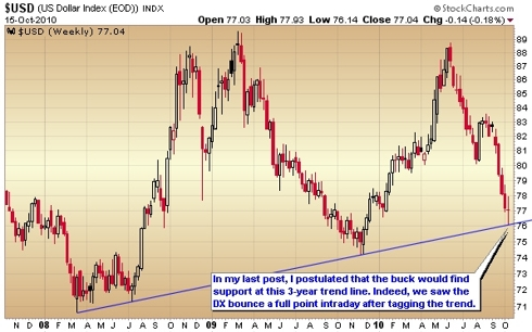 weekly dollar index chart