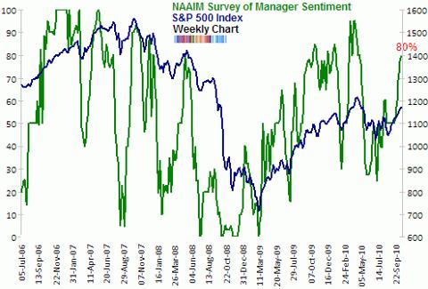 NAAIM survey of manager sentiment Oct 2010 median