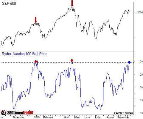Rydex NDX bull bear ratio Oct 2010