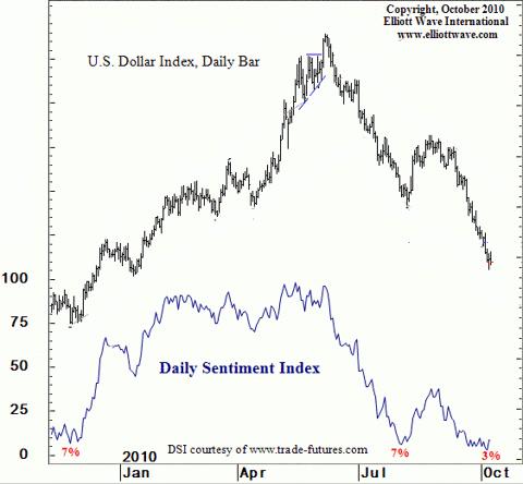 US dollar DSI sentiment Oct 2010