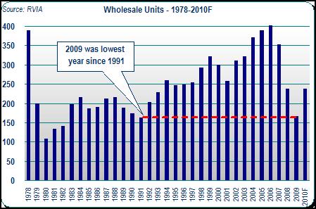 RV Wholesale Unit Sales - 1978-2010F