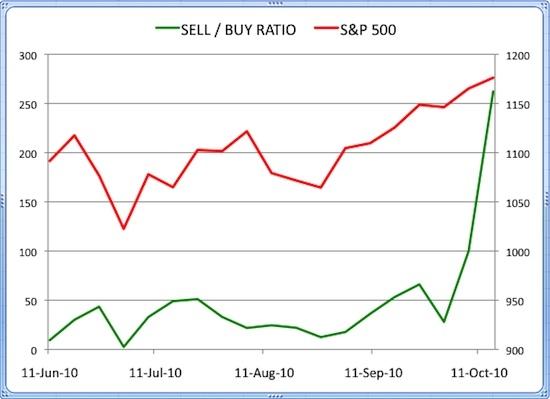 Insider Sell Buy Ratio October 15, 2010