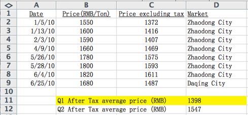 Table 1 - Heilongjiang corn price trend