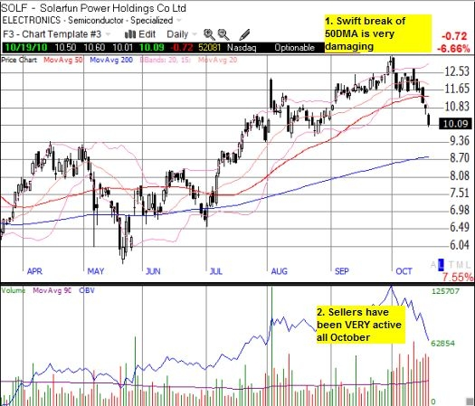 Swift breakdown signals imminent test of the 200DMA