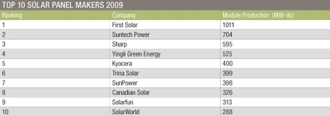 Top-10-Solar-Panel-Makers