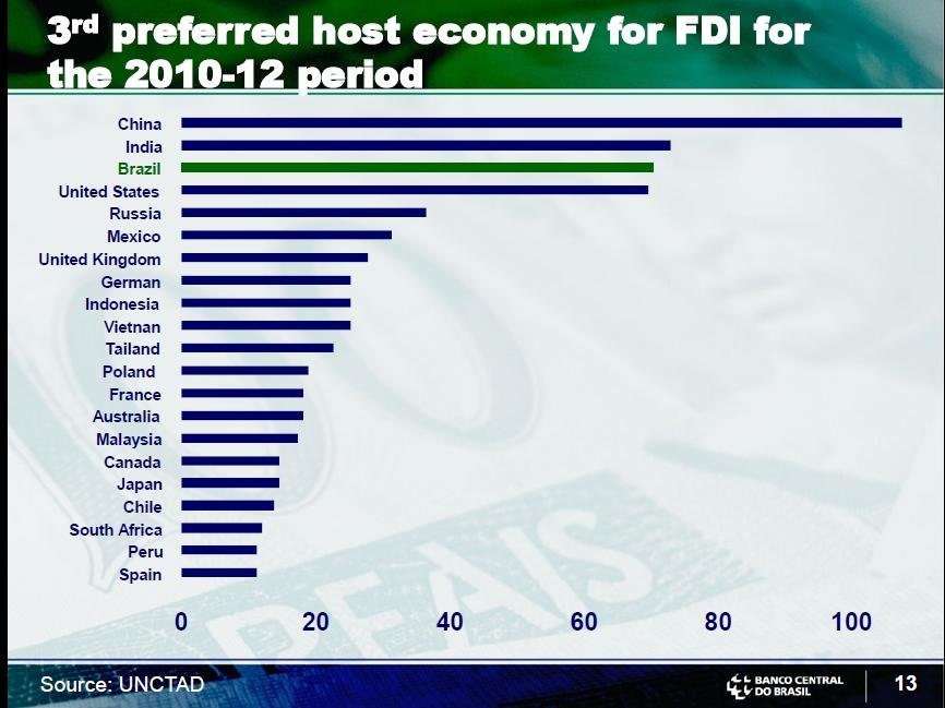 brazil Ranking in Foreign Direct Investment