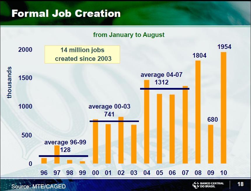 Brazil-Jobs