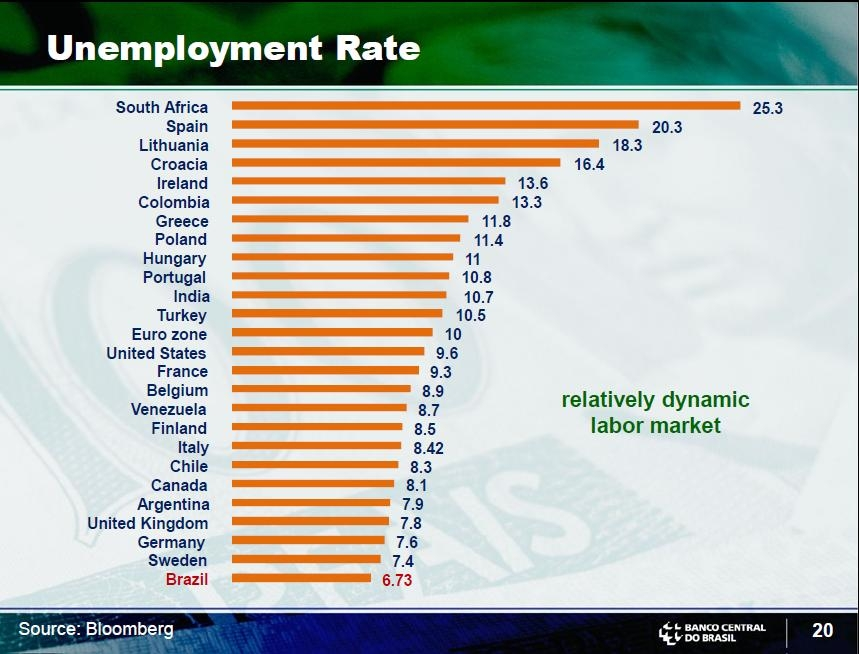 Brazil-Unemployment-Rate-Compare