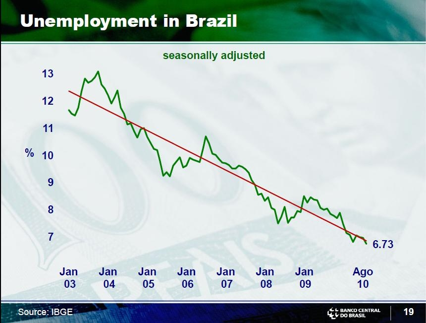 brazil unemployment rate Unemployment rate in brazil fell to 1240 percent from 1270 percent and inflation rate went up to 448 percent from 439 percent in jun 2018.