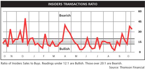 insider transaction ratio Oct 2010