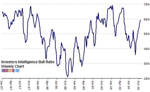investors intelligence bull ratio Oct 2010 update