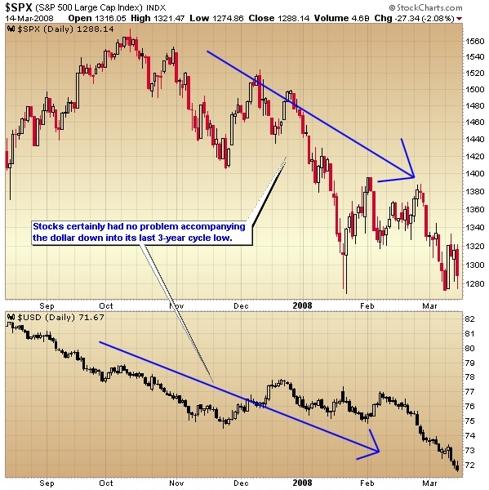 s&p 500 to dollar index comparison