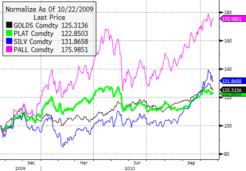 GOLD, PLAT, SILV, PALL - Normalized as of 10/22/2009