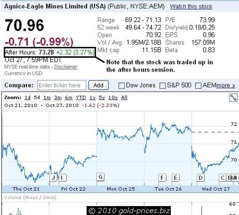 AEM After Hours Trading 28 October 2010.JPG