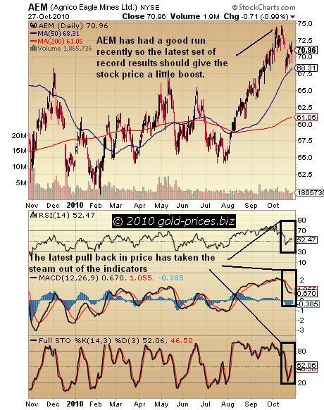 AEM Chart 28 October 2010.JPG