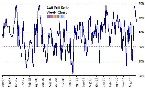 aaii bull ratio Sep 2010 end