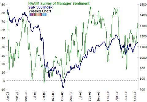 NAAIM survey of manager sentiment Sep 2010 end