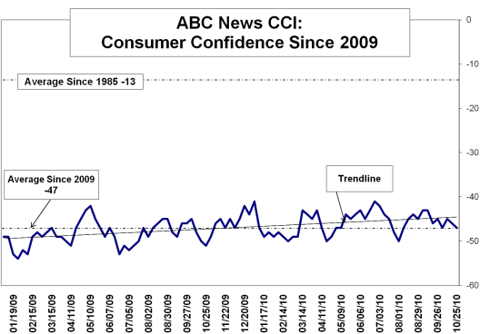 ABC news CCI short term Oct 2010.
