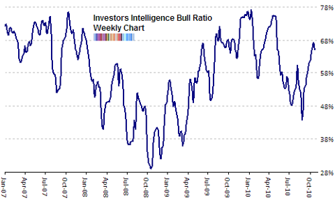 investors intelligence bull ratio Oct 2010 update2