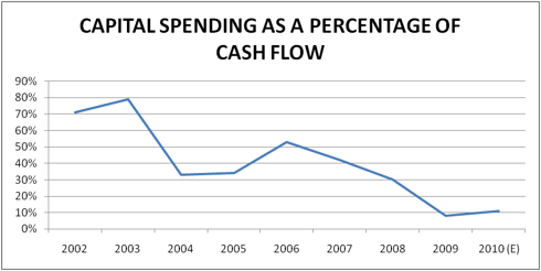free cash flow and capital spending relationship The relationship between cash flow and capital expenditure: evidence from german automobile sector navid saffarizadeh submitted to the department of banking and finance.
