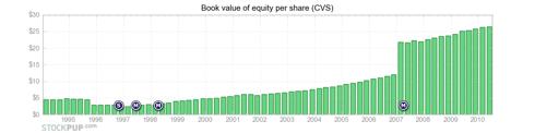 CVS shareholder wealth