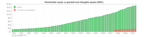 WAG equity vs goodwill