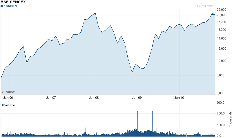 bse-sensex-5-years.png