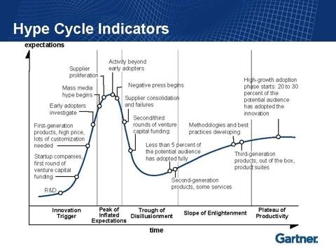 11.10.10 Hype-Cycle.jpg