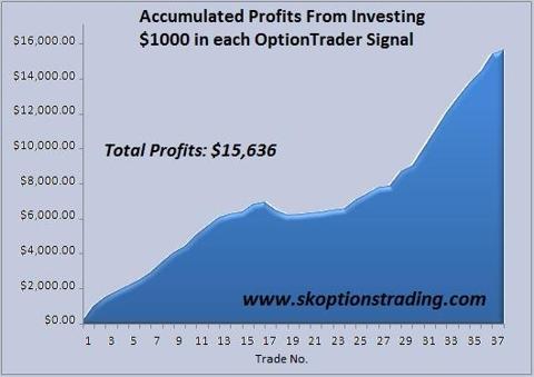 SK Chart 23 Oct 2010.JPG