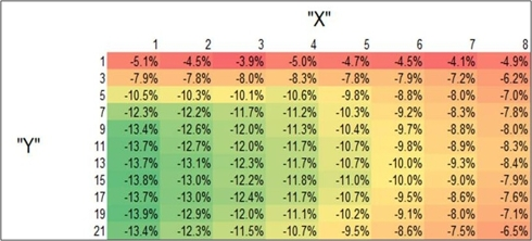 Correlations of USDX:SPY - Rows = subsequent TDs, Columns = forward TDs