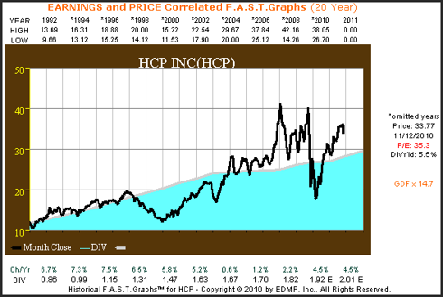 HCP 20yr. Earnings & Price Correlated F.A.S.T. Graph™