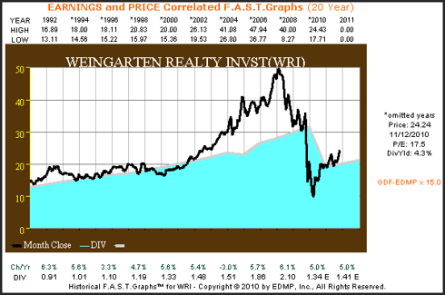 WRI 20yr. Earnings & Price Correlated F.A.S.T. Graph™