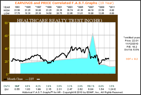 HR 19yr. Earnings & Price Correlated F.A.S.T. Graph™