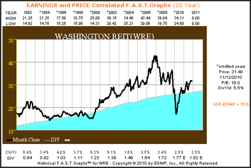 WRE 20yr. Earnings & Price Correlated F.A.S.T. Graph™