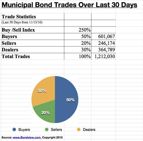 BondView Buy /Sell Index