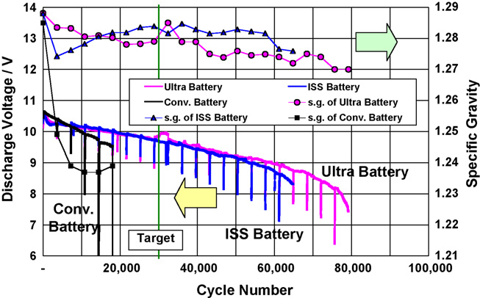 11.13.10 Ultrabattery.png
