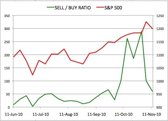 Insider Sell Buy Ratio November 12, 2010