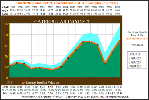 CAT 15yr. Earnings Only F.A.S.T. Graph™