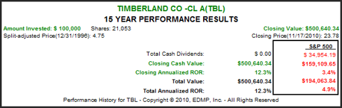 TBL 15yr. Performance Results