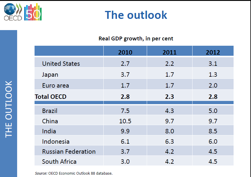 em-oecd-gdp-projections.png